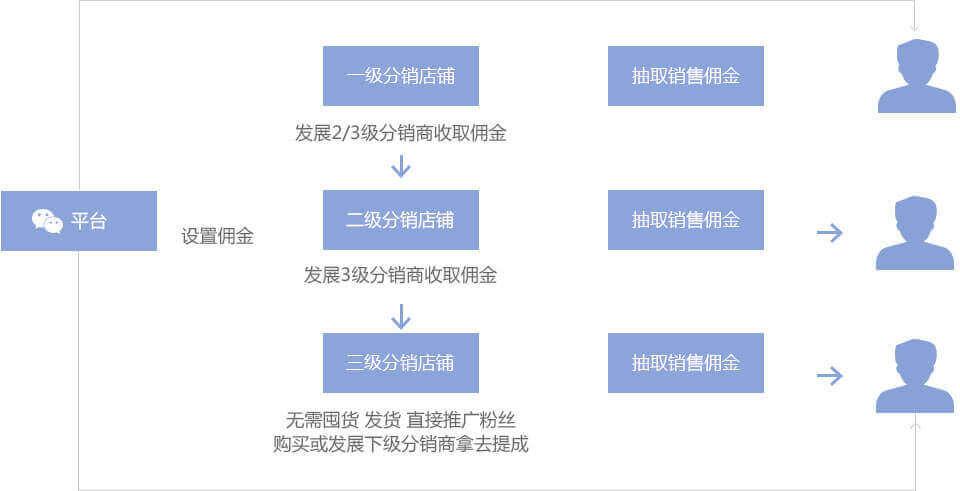 SDP分销佣金提成模式图